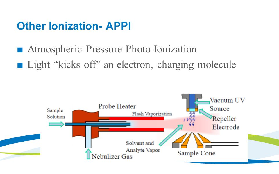 Other Ionization- APPI ■ Atmospheric Pressure Photo-Ionization ■ Light kicks off an electron, charging molecule