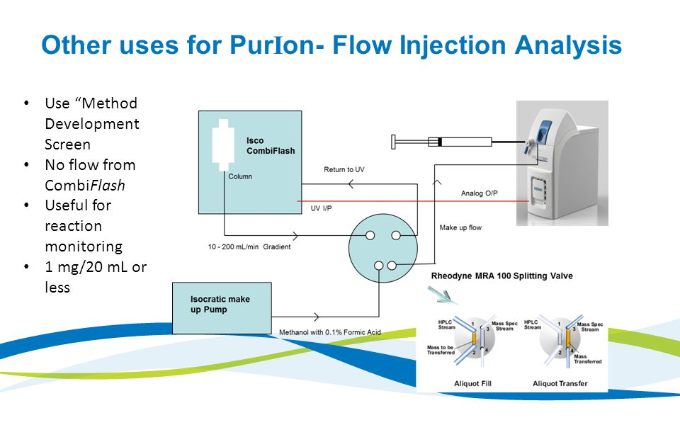 Other uses for PurIon- Flow Injection Analysis Use Method Development Screen No flow from CombiFlash Useful for reaction monitoring 1 mg/20 mL or less