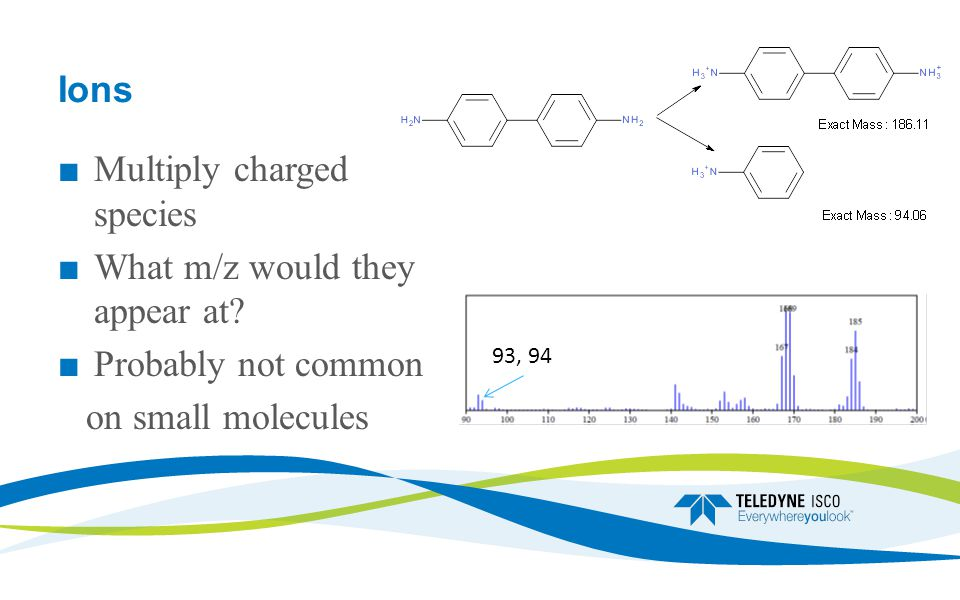 Ions ■ Multiply charged species ■ What m/z would they appear at.