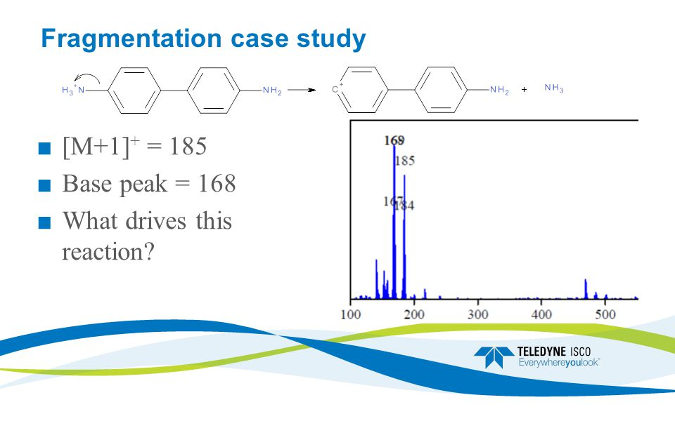 Fragmentation case study ■ [M+1] + = 185 ■ Base peak = 168 ■ What drives this reaction