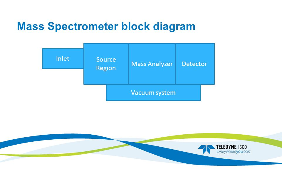 Mass Spectrometer block diagram Inlet Source Region Mass AnalyzerDetector Vacuum system