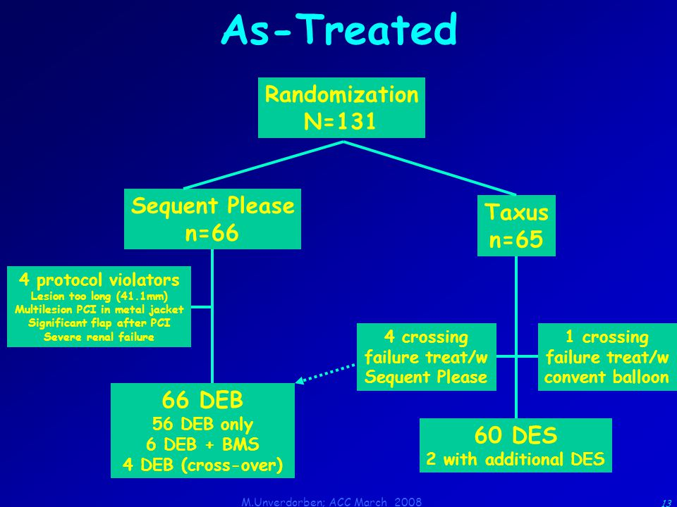 M.Unverdorben; ACC March 2008 13 As-Treated Randomization N=131 Sequent Please n=66 Taxus n=65 4 protocol violators Lesion too long (41.1mm) Multilesion PCI in metal jacket Significant flap after PCI Severe renal failure 1 crossing failure treat/w convent balloon 4 crossing failure treat/w Sequent Please 60 DES 2 with additional DES 66 DEB 56 DEB only 6 DEB + BMS 4 DEB (cross-over)