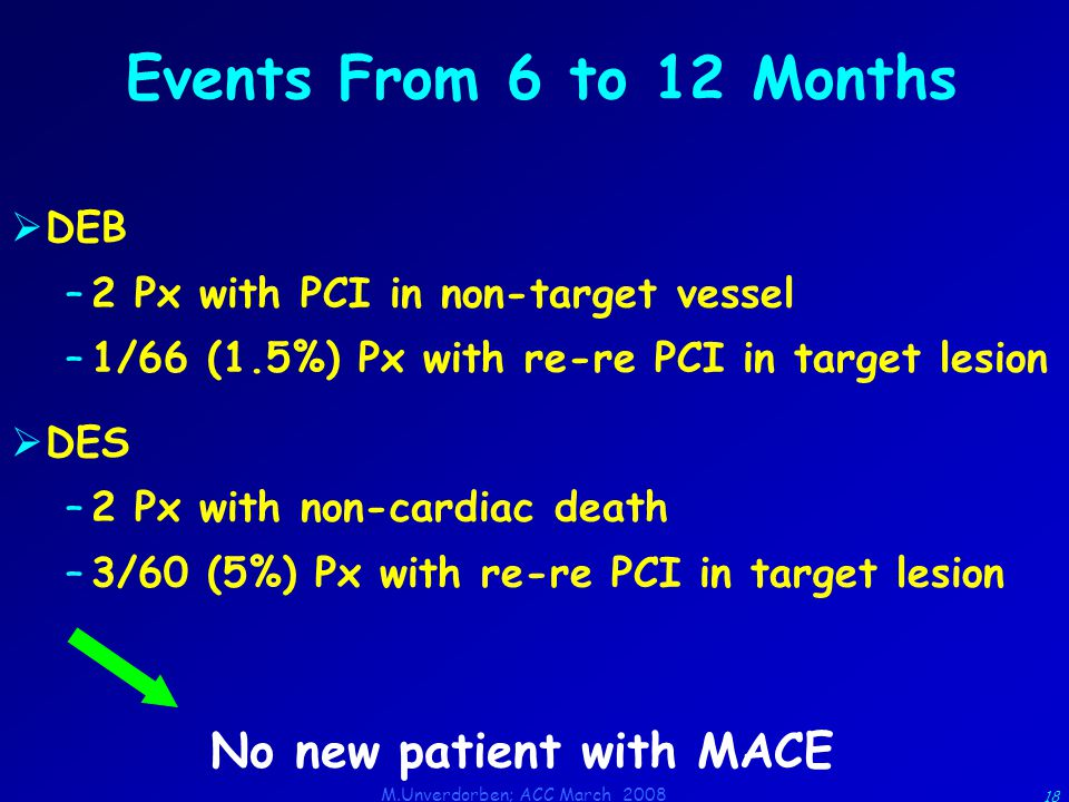 M.Unverdorben; ACC March 2008 18 Events From 6 to 12 Months  DEB –2 Px with PCI in non-target vessel –1/66 (1.5%) Px with re-re PCI in target lesion  DES –2 Px with non-cardiac death –3/60 (5%) Px with re-re PCI in target lesion No new patient with MACE