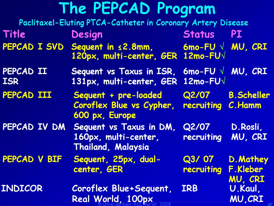 M.Unverdorben; ACC March 2008 21 The PEPCAD Program Paclitaxel-Eluting PTCA-Catheter in Coronary Artery Disease TitleDesignStatusPI PEPCAD I SVDSequent in ≤2.8mm, 120px, multi-center, GER 6mo-FU  12mo-FU  MU, CRI PEPCAD II ISR Sequent vs Taxus in ISR, 131px, multi-center, GER 6mo-FU  12mo-FU  MU, CRI PEPCAD IIISequent + pre-loaded Coroflex Blue vs Cypher, 600 px, Europe Q2/07 recruiting B.Scheller C.Hamm PEPCAD IV DMSequent vs Taxus in DM, 160px, multi-center, Thailand, Malaysia Q2/07 recruiting D.Rosli, MU, CRI PEPCAD V BIFSequent, 25px, dual- center, GER Q3/ 07 recruiting D.Mathey F.Kleber MU, CRI INDICORCoroflex Blue+Sequent, Real World, 100px IRBU.Kaul, MU,CRI