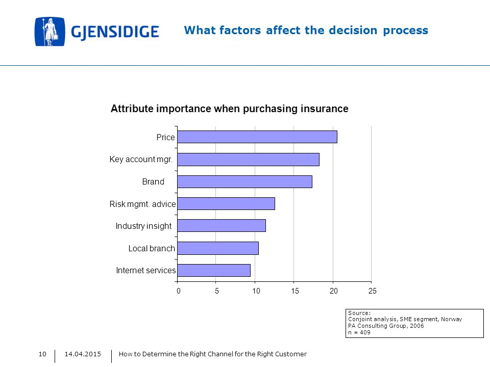14.04.2015How to Determine the Right Channel for the Right Customer10 What factors affect the decision process Source: Conjoint analysis, SME segment, Norway PA Consulting Group, 2006 n = 409 Attribute importance when purchasing insurance 0510152025 Internet services Local branch Industry insight Risk mgmt.