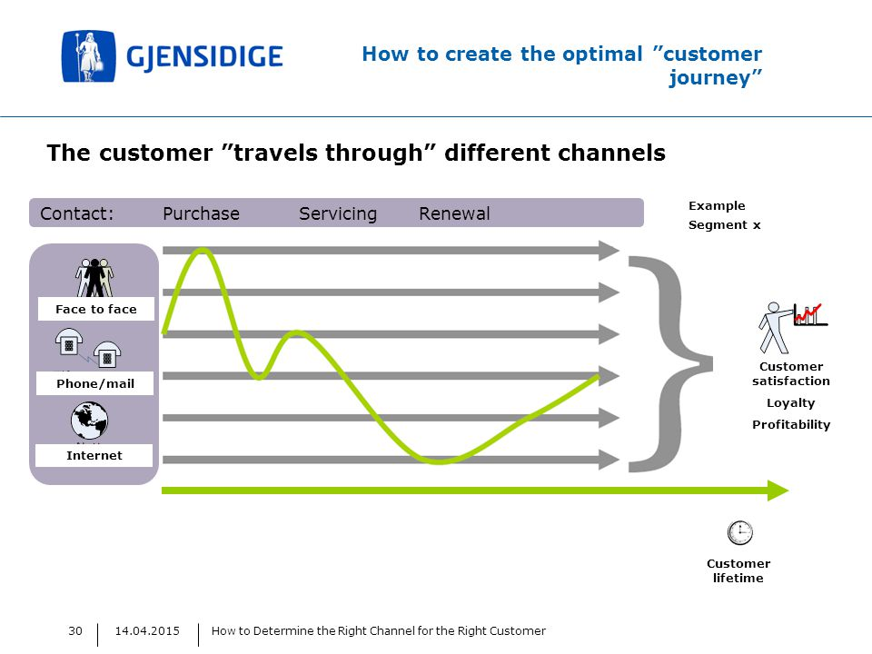14.04.2015How to Determine the Right Channel for the Right Customer30 How to create the optimal customer journey Contact: Purchase Servicing Renewal The customer travels through different channels Face to face Phone/mail Internet Customer lifetime Customer satisfaction Loyalty Profitability Example Segment x