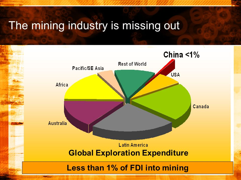 Global Exploration Expenditure Less than 1% of FDI into mining The mining industry is missing out