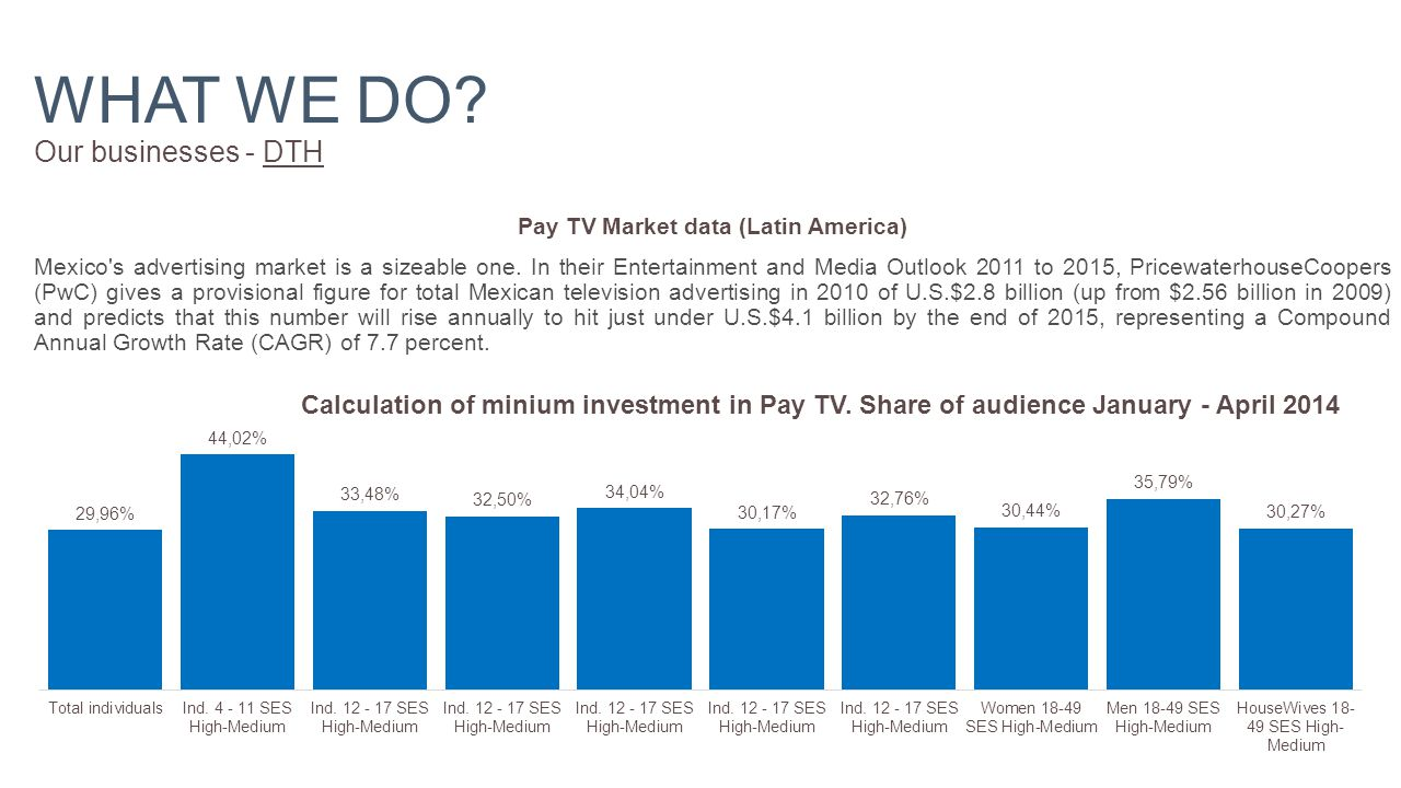 Pay TV Market data (Latin America) Mexico s advertising market is a sizeable one.