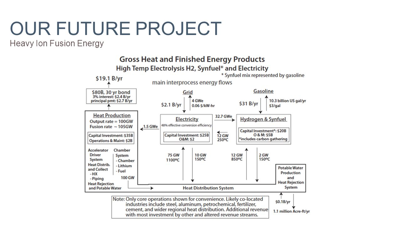 OUR FUTURE PROJECT Heavy Ion Fusion Energy