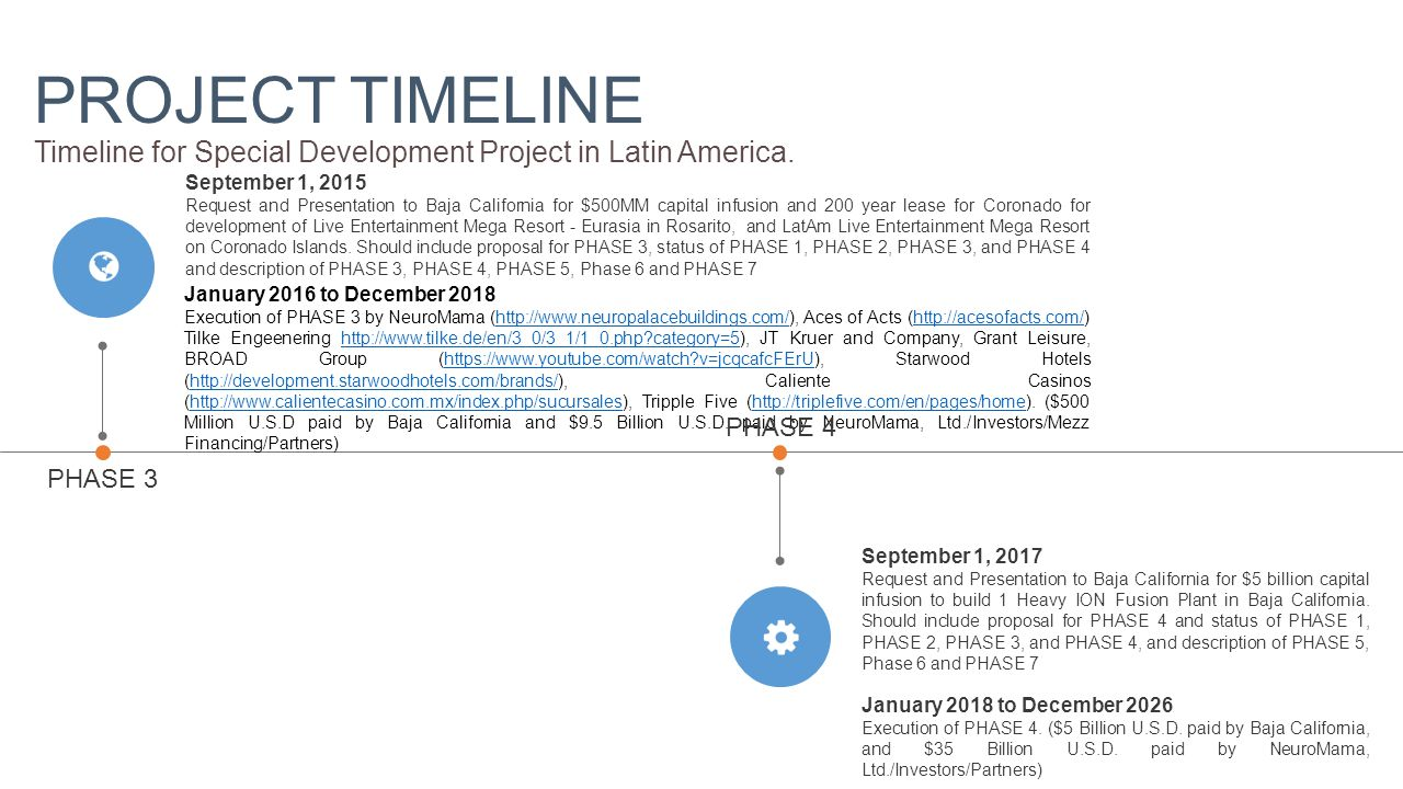 PROJECT TIMELINE Timeline for Special Development Project in Latin America.
