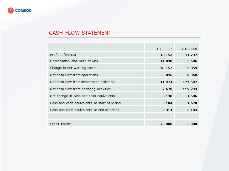 CASH FLOW STATEMENT 31.12.200731.12.2006 Profit before tax18 15311 732 Depreciation and write-downs11 8305 686 Change in net working capital-26 157-9 059 Net cash flow from operations3 8268 360 Net cash flow from investment activities11 974-122 587 Net cash flow from financing activities-9 670115 733 Net change in cash and cash equivalents6 1301 506 Cash and cash equivalents at start of period3 1841 678 Cash and cash equivalents at end of period9 3143 184 Credit facility20 0005 000