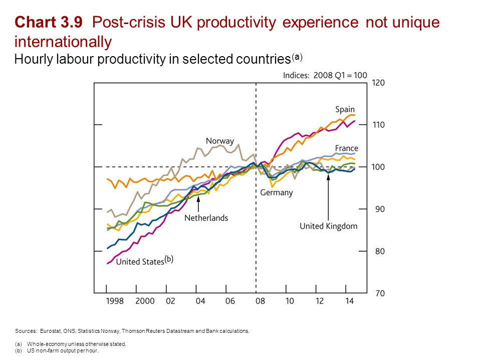 Chart 3.9 Post-crisis UK productivity experience not unique internationally Hourly labour productivity in selected countries (a) Sources: Eurostat, ONS, Statistics Norway, Thomson Reuters Datastream and Bank calculations.