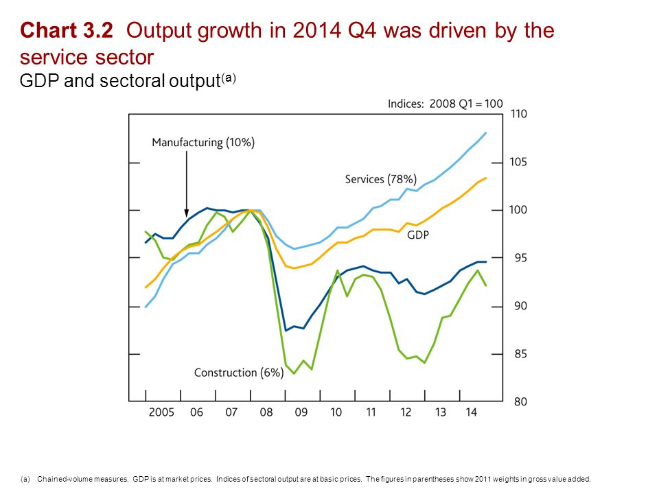 Chart 3.2 Output growth in 2014 Q4 was driven by the service sector GDP and sectoral output (a) (a)Chained-volume measures.