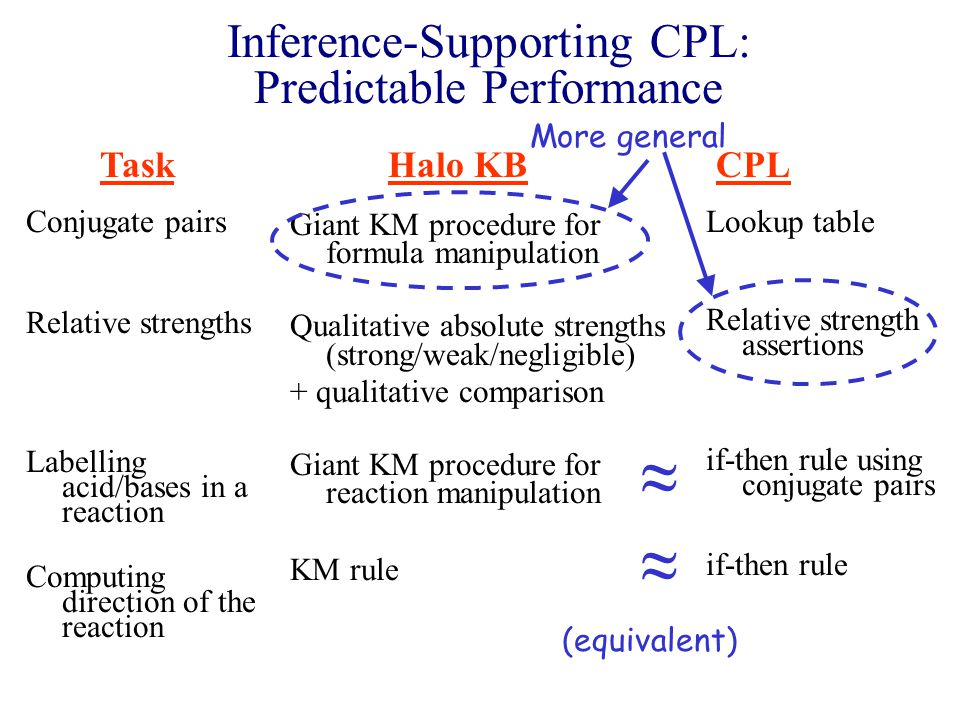Inference-Supporting CPL: Predictable Performance Conjugate pairs Relative strengths Labelling acid/bases in a reaction Computing direction of the reaction Giant KM procedure for formula manipulation Qualitative absolute strengths (strong/weak/negligible) + qualitative comparison Giant KM procedure for reaction manipulation KM rule TaskHalo KB Lookup table Relative strength assertions if-then rule using conjugate pairs if-then rule CPL More general ≈ ≈ (equivalent)