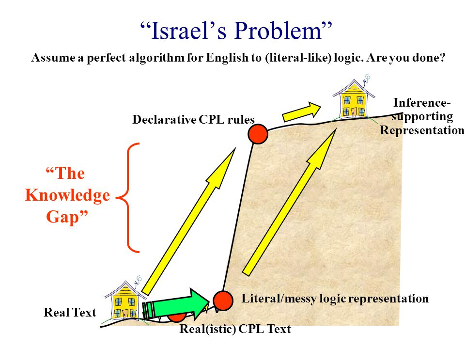 Israel's Problem Real(istic) CPL Text Inference- supporting Representation The Knowledge Gap Real Text Literal/messy logic representation Assume a perfect algorithm for English to (literal-like) logic.