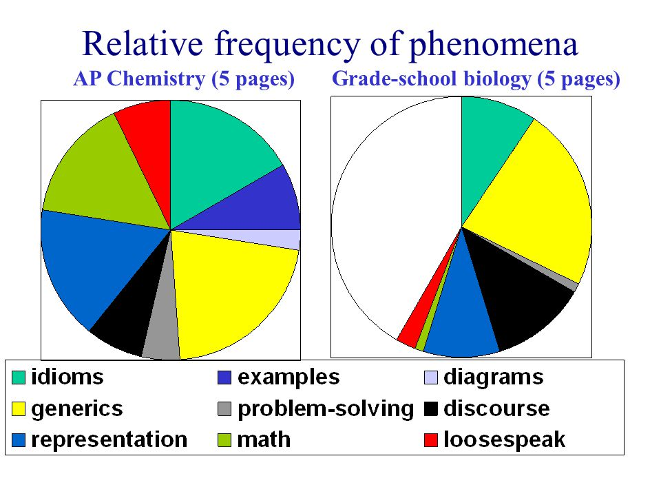 Relative frequency of phenomena AP Chemistry (5 pages)Grade-school biology (5 pages)
