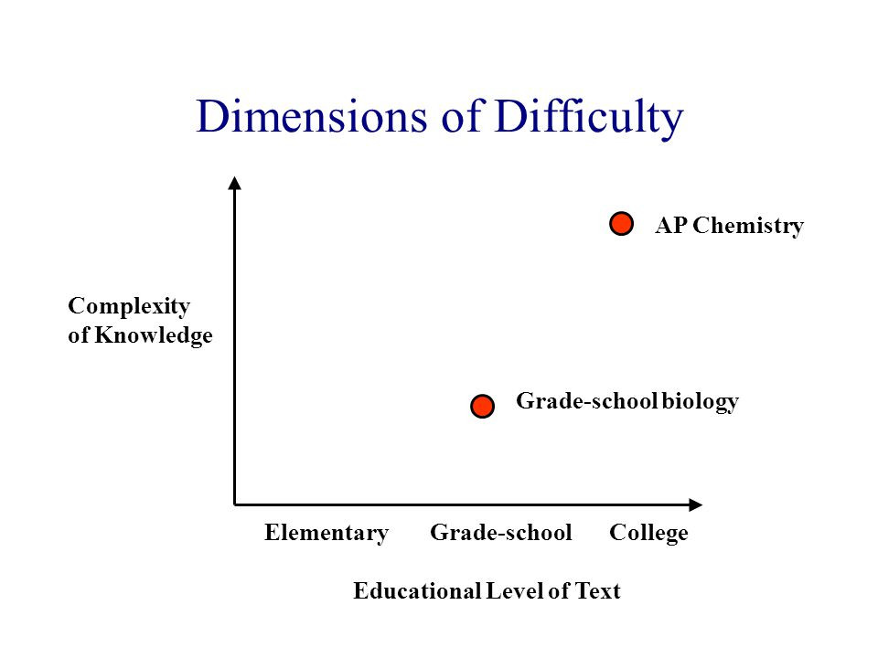 Dimensions of Difficulty Complexity of Knowledge Educational Level of Text Grade-schoolCollegeElementary Grade-school biology AP Chemistry