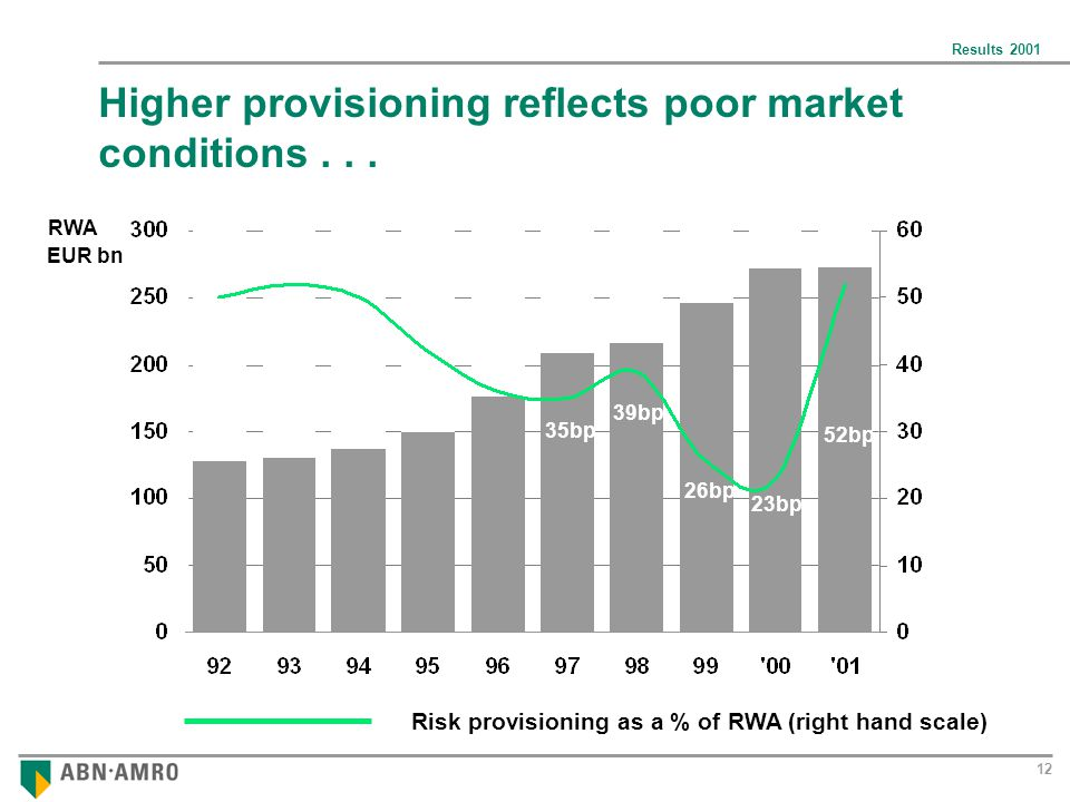 Results 2001 12 Higher provisioning reflects poor market conditions...