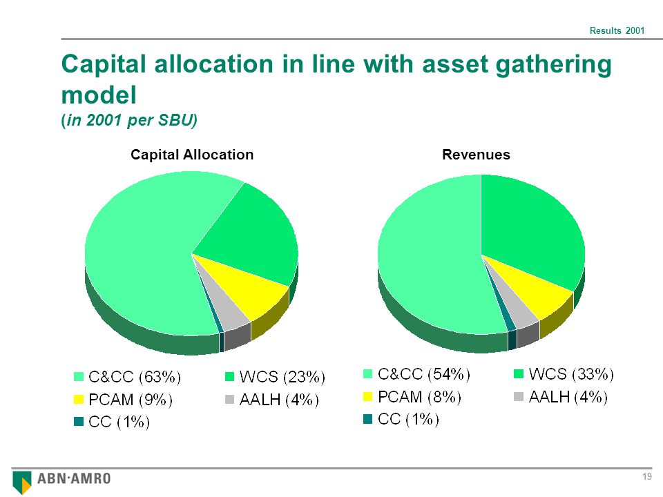 Results 2001 19 Capital allocation in line with asset gathering model (in 2001 per SBU) Capital AllocationRevenues