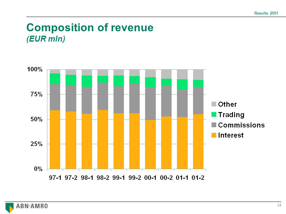 Results 2001 34 Composition of revenue (EUR mln)