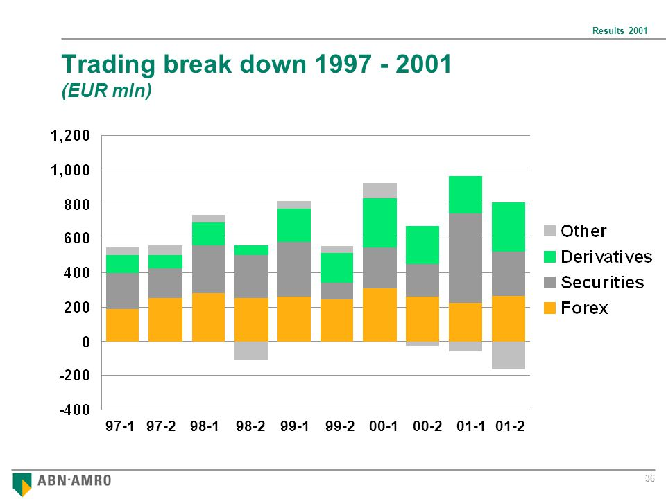 Results 2001 36 Trading break down 1997 - 2001 (EUR mln) 97-197-298-198-299-199-200-100-201-101-2