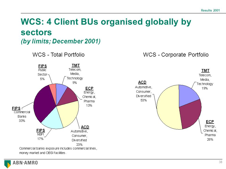 Results 2001 38 WCS: 4 Client BUs organised globally by sectors (by limits; December 2001) TMT ECP ACD WCS - Total PortfolioWCS - Corporate Portfolio TMT ECP ACD FIPS