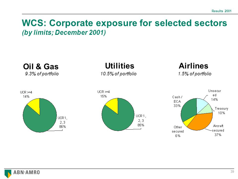 Results 2001 39 WCS: Corporate exposure for selected sectors (by limits; December 2001) Oil & Gas Airlines 9.3% of portfolio10.5% of portfolio1.5% of portfolio Utilities