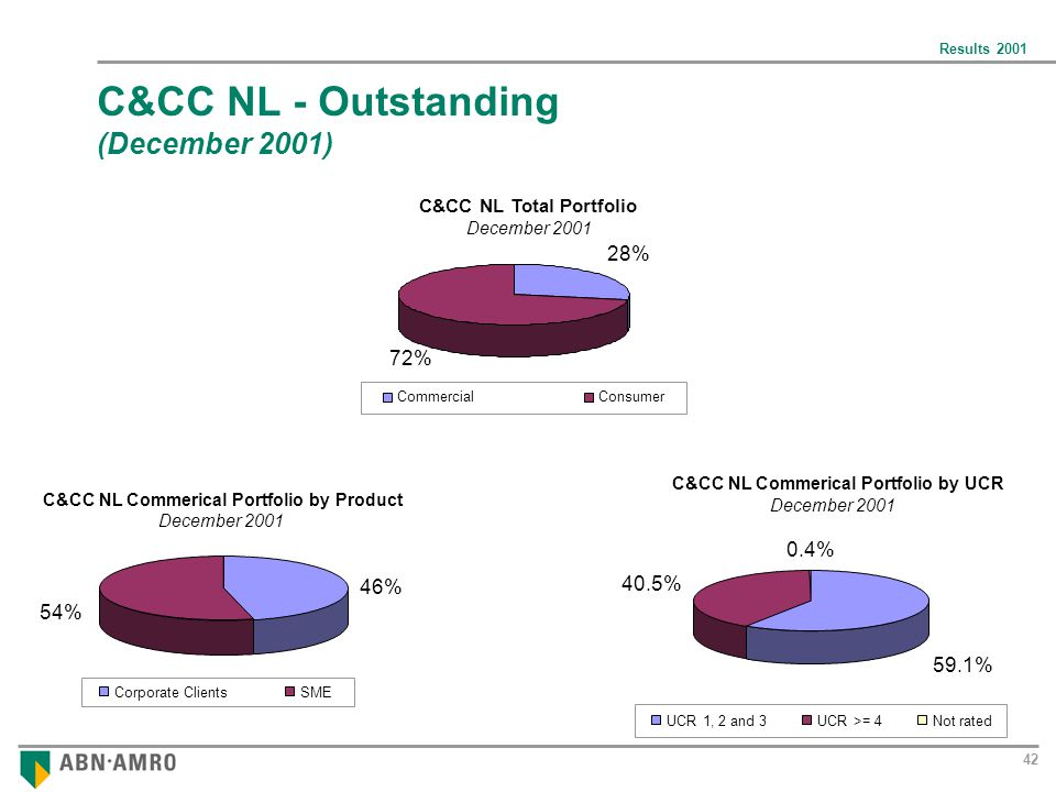 Results 2001 42 C&CC NL - Outstanding (December 2001) C&CC NL Commerical Portfolio by Product December 2001 46% 54% Corporate ClientsSME C&CC NL Commerical Portfolio by UCR December 2001 0.4% 40.5% 59.1% UCR 1, 2 and 3UCR >= 4Not rated C&CC NL Total Portfolio December 2001 28% 72% CommercialConsumer