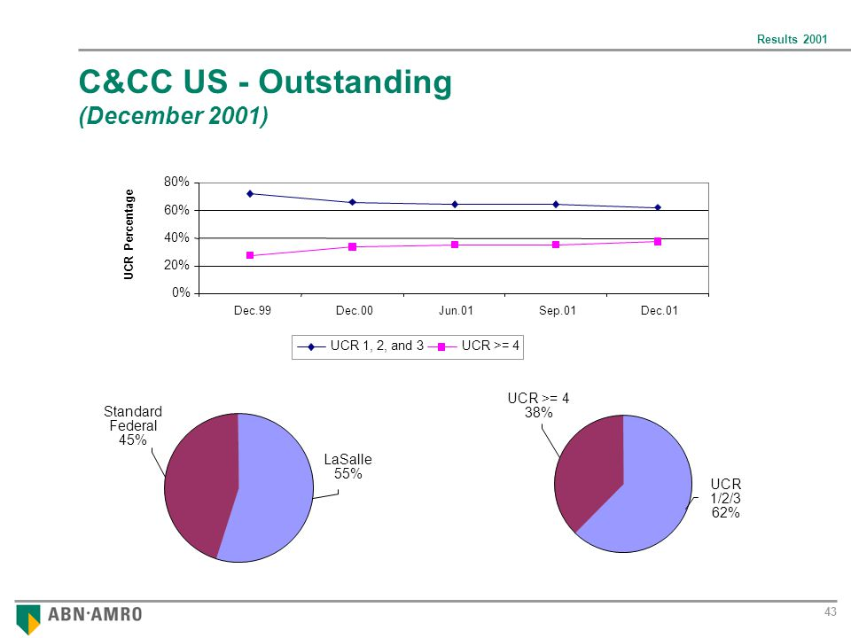 Results 2001 43 C&CC US - Outstanding (December 2001) 0% 20% 40% 60% 80% Dec.99Dec.00Jun.01Sep.01Dec.01 UCR Percentage UCR 1, 2, and 3UCR >= 4 38% UCR 1/2/3 62% Standard Federal 45% LaSalle 55%