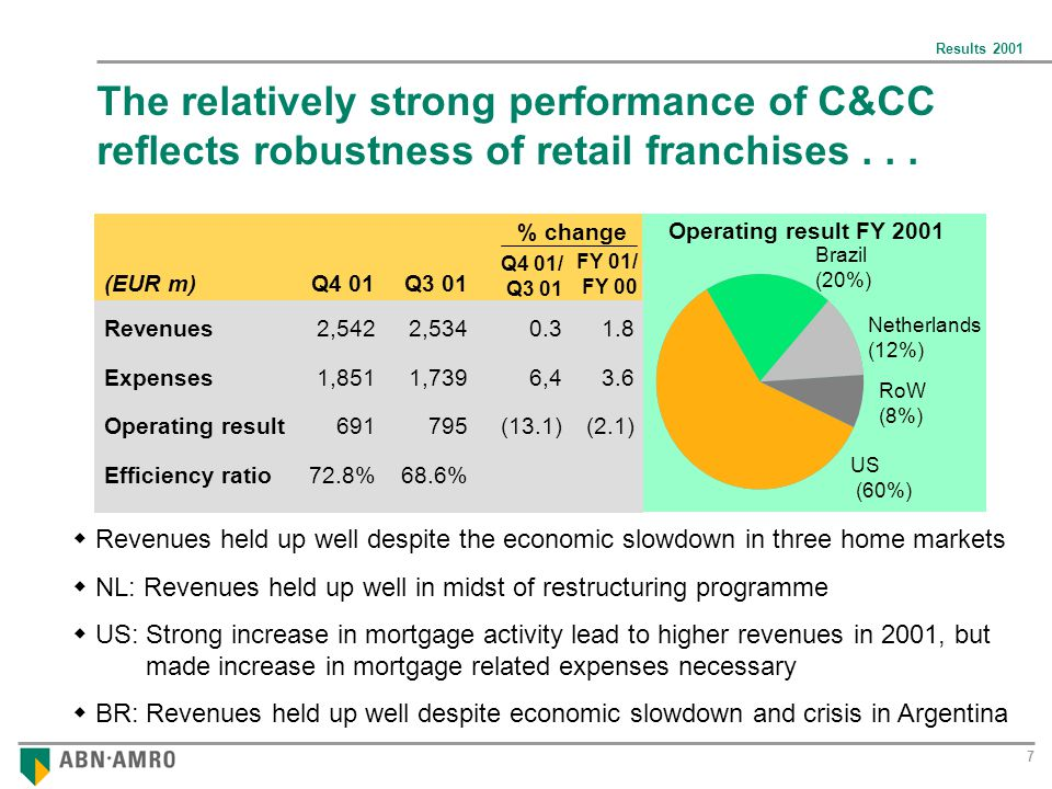Results 2001 7 The relatively strong performance of C&CC reflects robustness of retail franchises...
