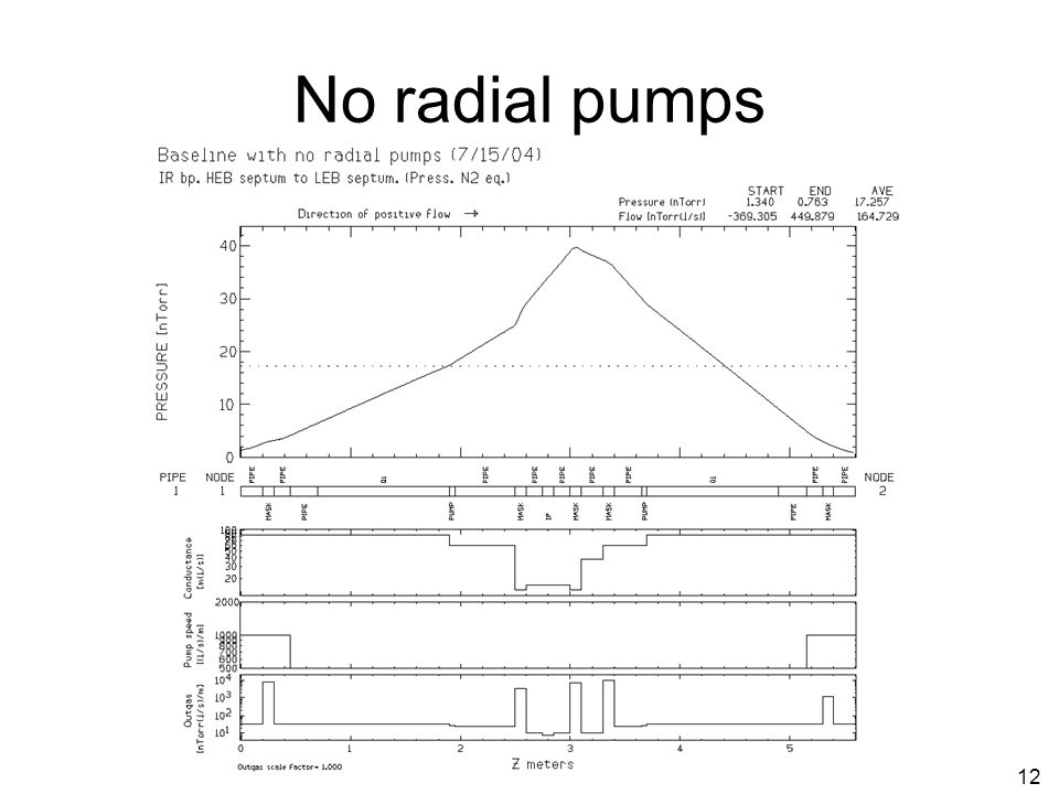 12 No radial pumps