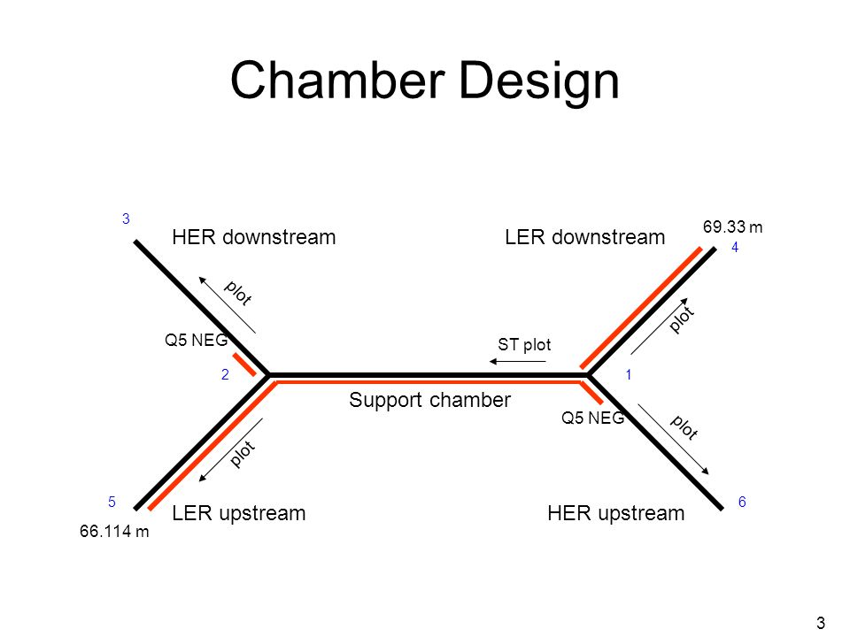 3 Chamber Design HER downstream LER upstream LER downstream HER upstream Support chamber Q5 NEG 66.114 m 69.33 m ST plot plot 12 3 4 56