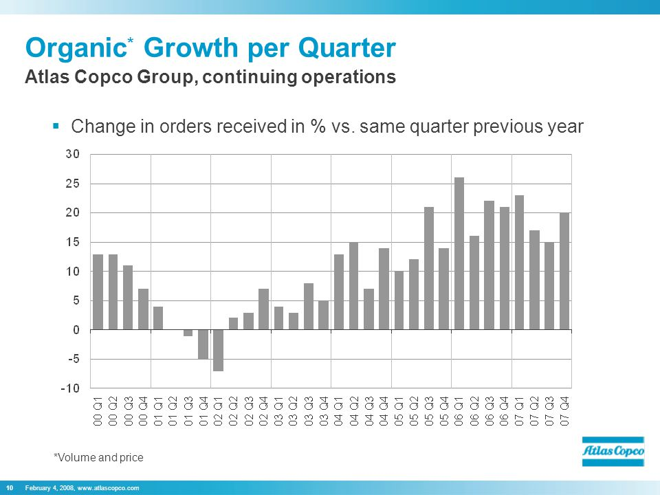 February 4, 2008,   Organic * Growth per Quarter  Change in orders received in % vs.