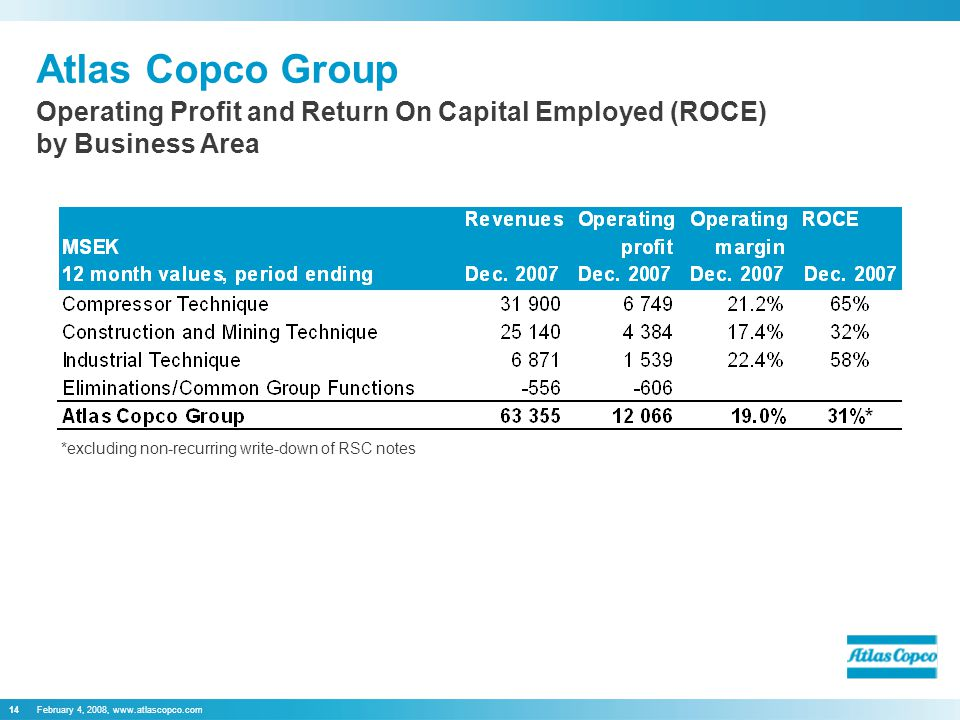 February 4, 2008,   Atlas Copco Group Operating Profit and Return On Capital Employed (ROCE) by Business Area *excluding non-recurring write-down of RSC notes
