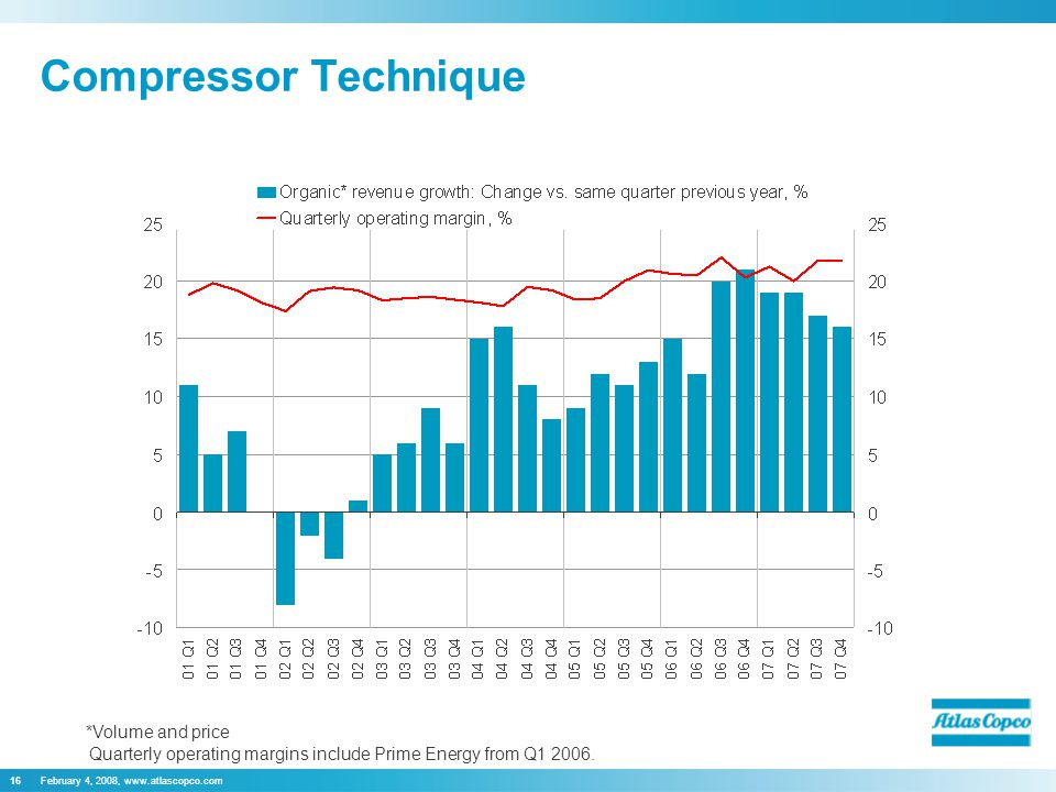 16 Compressor Technique Quarterly operating margins include Prime Energy from Q
