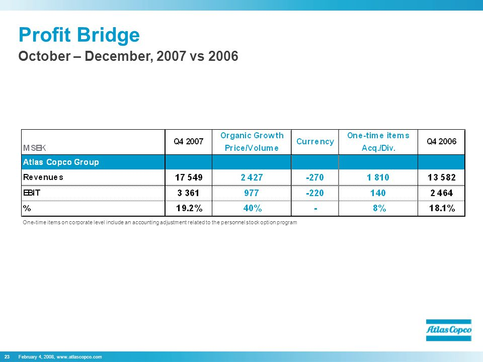 February 4, 2008,   Profit Bridge October – December, 2007 vs 2006 One-time items on corporate level include an accounting adjustment related to the personnel stock option program