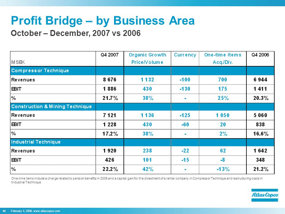 February 4, 2008,   Profit Bridge – by Business Area October – December, 2007 vs 2006 One-time items include a charge related to pension benefits in 2006 and a capital gain for the divestment of a rental company in Compressor Technique and restructuring costs in Industrial Technique