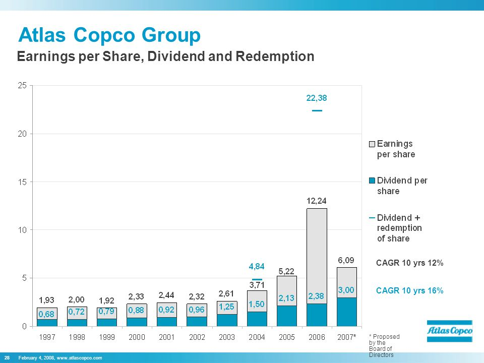 February 4, 2008,   Atlas Copco Group Earnings per Share, Dividend and Redemption * Proposed by the Board of Directors CAGR 10 yrs 12% CAGR 10 yrs 16%