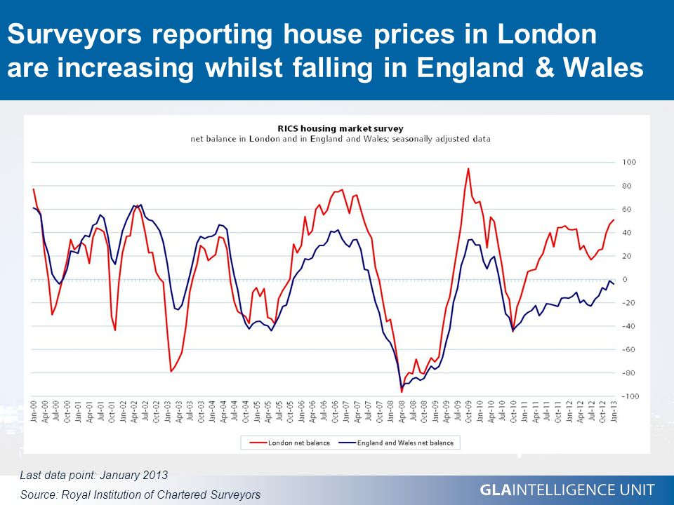 Surveyors reporting house prices in London are increasing whilst falling in England & Wales Last data point: January 2013 Source: Royal Institution of Chartered Surveyors