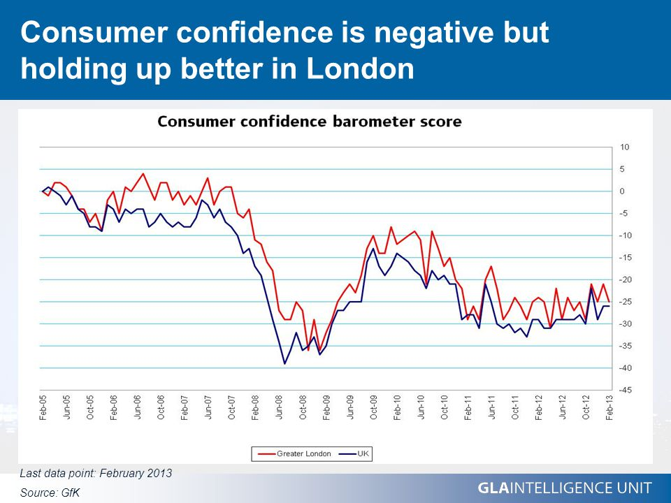 Consumer confidence is negative but holding up better in London Last data point: February 2013 Source: GfK