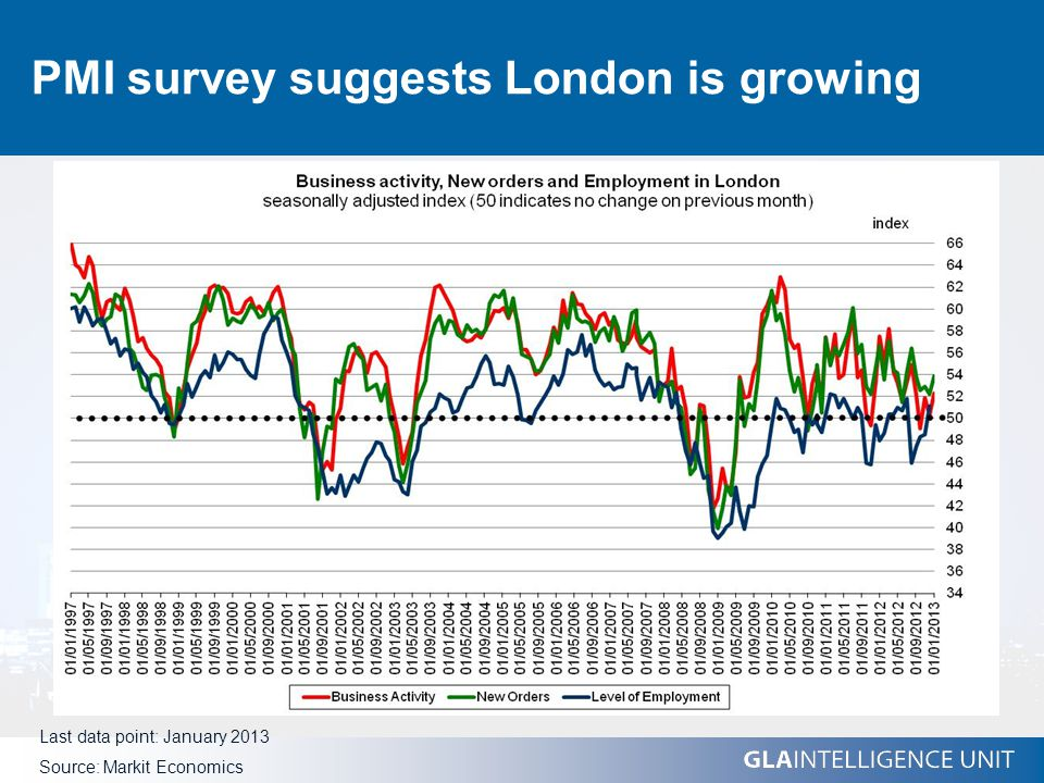 PMI survey suggests London is growing Last data point: January 2013 Source: Markit Economics