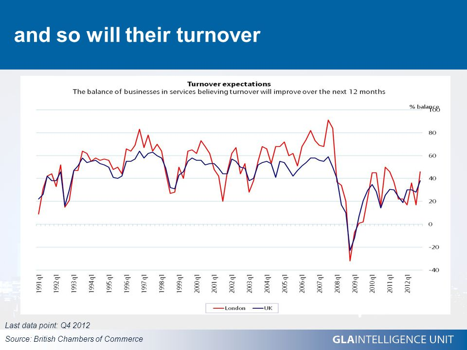 and so will their turnover Last data point: Q4 2012 Source: British Chambers of Commerce