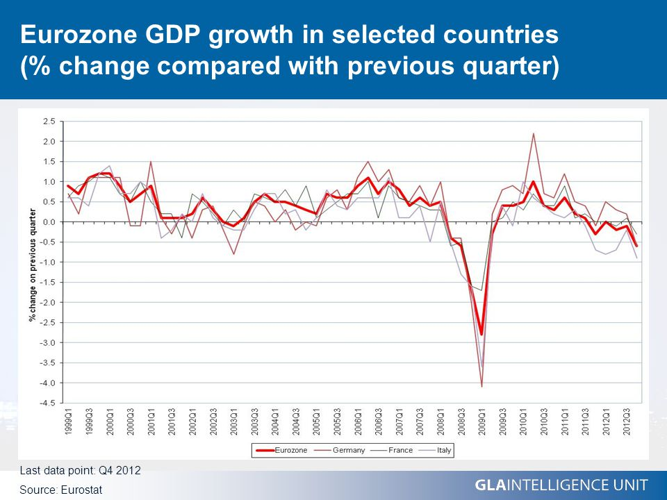 Eurozone GDP growth in selected countries (% change compared with previous quarter) Last data point: Q4 2012 Source: Eurostat