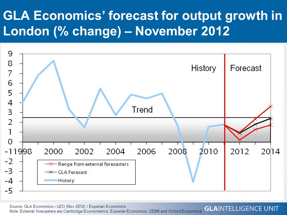 GLA Economics' forecast for output growth in London (% change) – November 2012 Source: GLA Economics – LEO (Nov 2012) / Experian Economics Note: External forecasters are Cambridge Econometrics, Experian Economics, CEBR and Oxford Economics