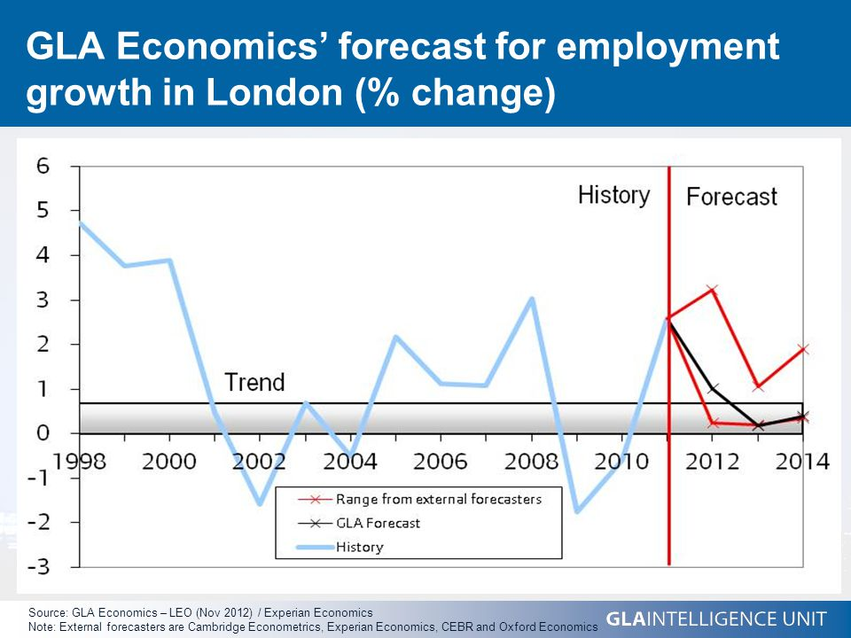 GLA Economics' forecast for employment growth in London (% change) Source: GLA Economics – LEO (Nov 2012) / Experian Economics Note: External forecasters are Cambridge Econometrics, Experian Economics, CEBR and Oxford Economics