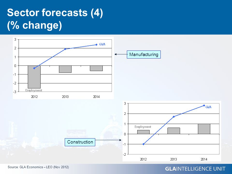 Sector forecasts (4) (% change) Source: GLA Economics – LEO (Nov 2012) Manufacturing Construction