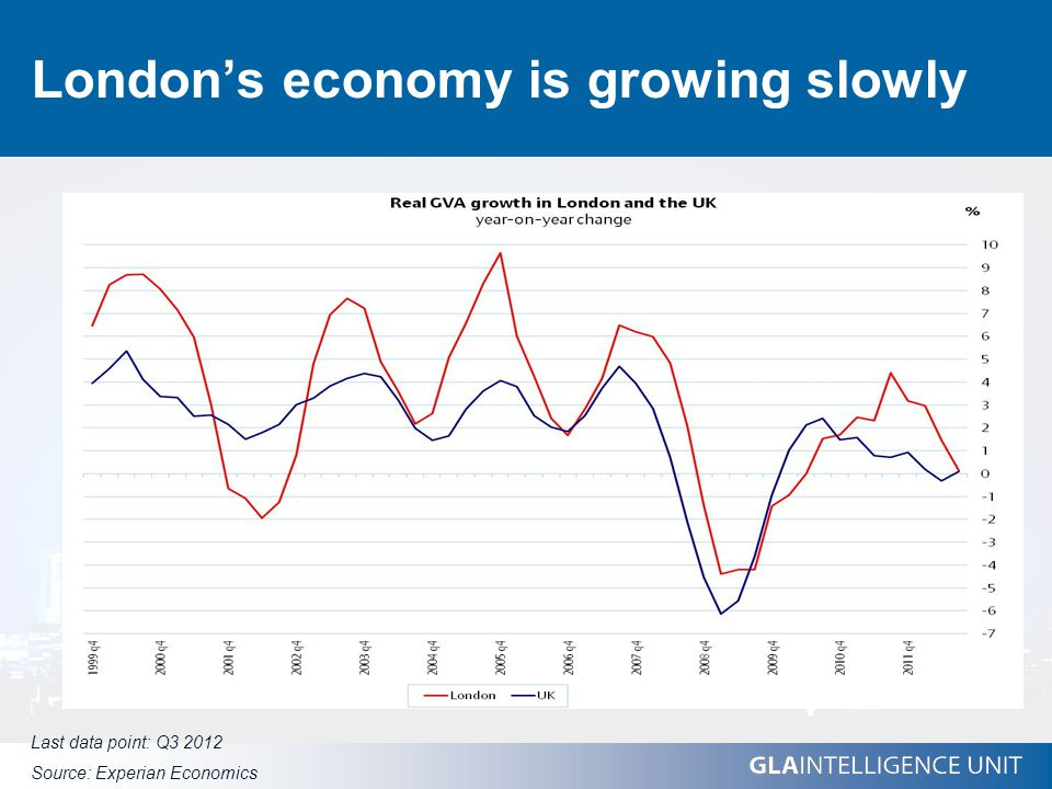 London's economy is growing slowly Last data point: Q3 2012 Source: Experian Economics