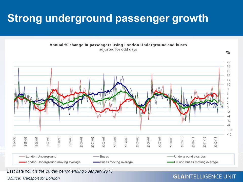 Strong underground passenger growth Last data point is the 28-day period ending 5 January 2013 Source: Transport for London