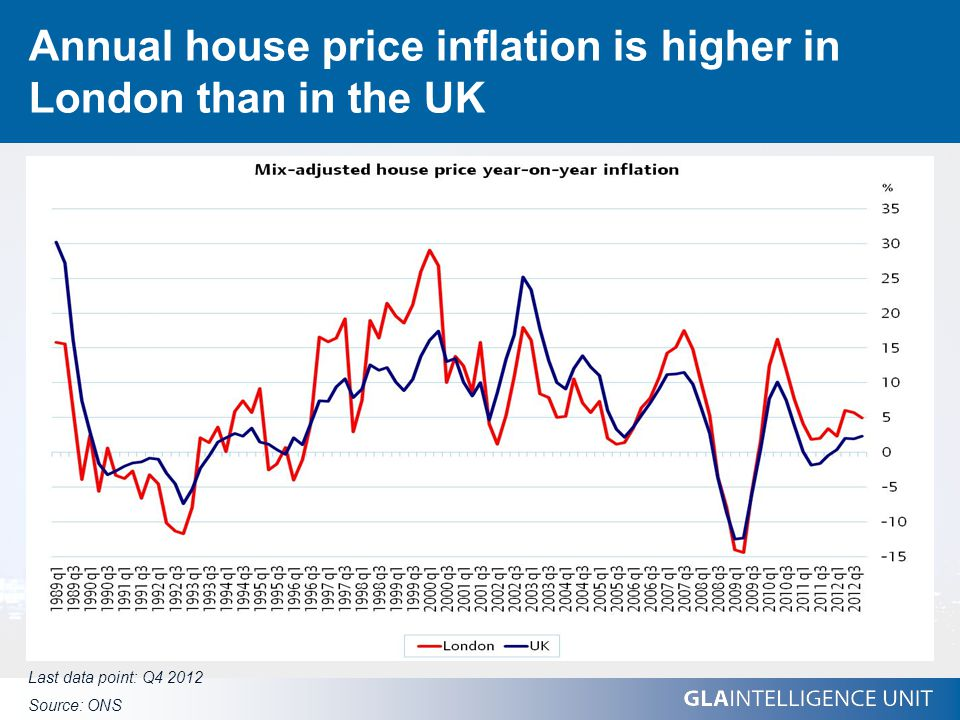 Annual house price inflation is higher in London than in the UK Last data point: Q4 2012 Source: ONS