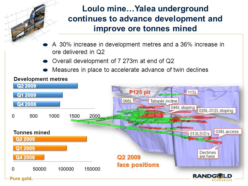 Loulo mine…Yalea underground continues to advance development and improve ore tonnes mined A 30% increase in development metres and a 36% increase in ore delivered in Q2 Overall development of 7 273m at end of Q2 Measures in place to accelerate advance of twin declines P125 pit Q2 2009 face positions 066L 115L 046L stoping Tabaski incline 028L-012L stoping 038L access 013LS/D's Declines are here Q4 2008 Q1 2009 Q2 2009 Development metres Q4 2008 Q1 2009 Q2 2009 Tonnes mined